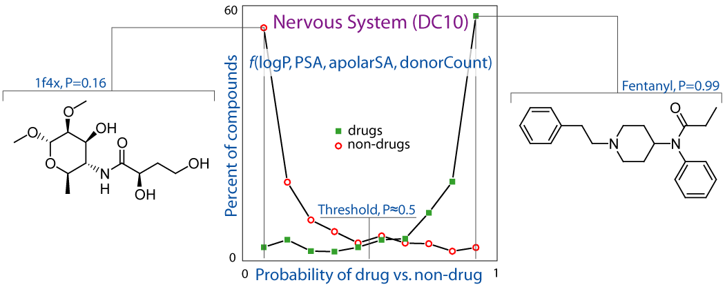 Alfonso T. Garcia-Sosa, Mare Oja, Csaba Hetenyi, U. Maran, DrugLogit: Logistic Discrimination between Drugs and Nondrugs Including Disease-Specificity by Assigning Probabilities Based on Molecular Properties Journal of Chemical Information and Modeling, J. Chem. Inf. Model. 2012, Vol. 52, 2165-2180, ABSTRACT: The increasing knowledge of both structure and activity of compounds provides a good basis for enhancing the pharmacological characterization of chemical libraries. In addition, pharmacology can be seen as incorporating both advances from molecular biology as well as chemical sciences, with innovative insight provided from studying target-ligand data from a ligand molecular point of view. Predictions and profiling of libraries of drug candidates have previously focused mainly on certain cases of oral bioavailability. Inclusion of other administration routes and disease-specificity would improve the precision of drug profiling. In this work, recent data are extended, and a probability-based approach is introduced for quantitative and gradual classification of compounds into categories of drugs/nondrugs, as well as for disease- or organ-specificity. Using experimental data of over 1067 compounds and multivariate logistic regressions, the classification shows good performance in training and independent test cases. The regressions have high statistical significance in terms of the robustness of coefficients and 95% confidence intervals provided by a 1000-fold bootstrapping resampling. Besides their good predictive power, the classification functions remain chemically interpretable, containing only one to five variables in total, and the physicochemical terms involved can be easily calculated. The present approach is useful for an improved description and filtering of compound libraries. It can also be applied sequentially or in combinations of filters, as well as adapted to particular use cases. The scores and equations may be able to suggest possible routes for compound or library modification. The data is made available for reuse by others, and the equations are freely accessible at http://hermes.chem.ut.ee/~alfx/druglogit.html separation distinction